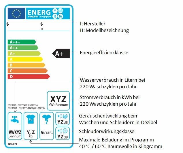 Waschmaschine EU Energielabel richtig lesen